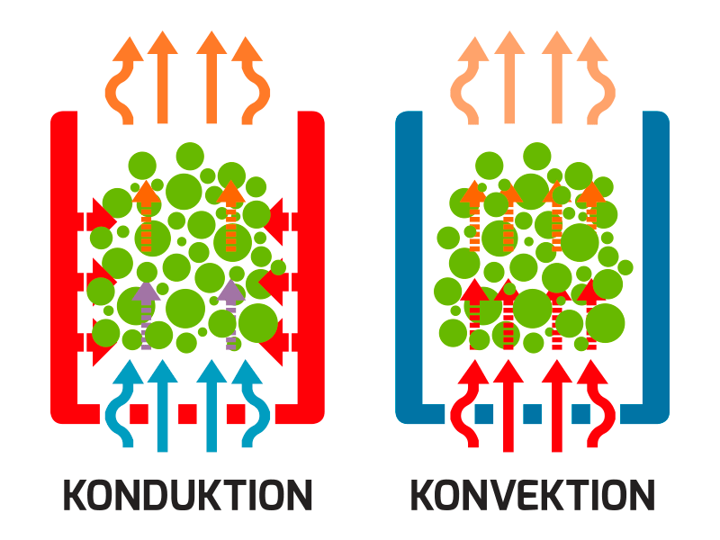 Differenz between Conduction and Convection Vaporizer